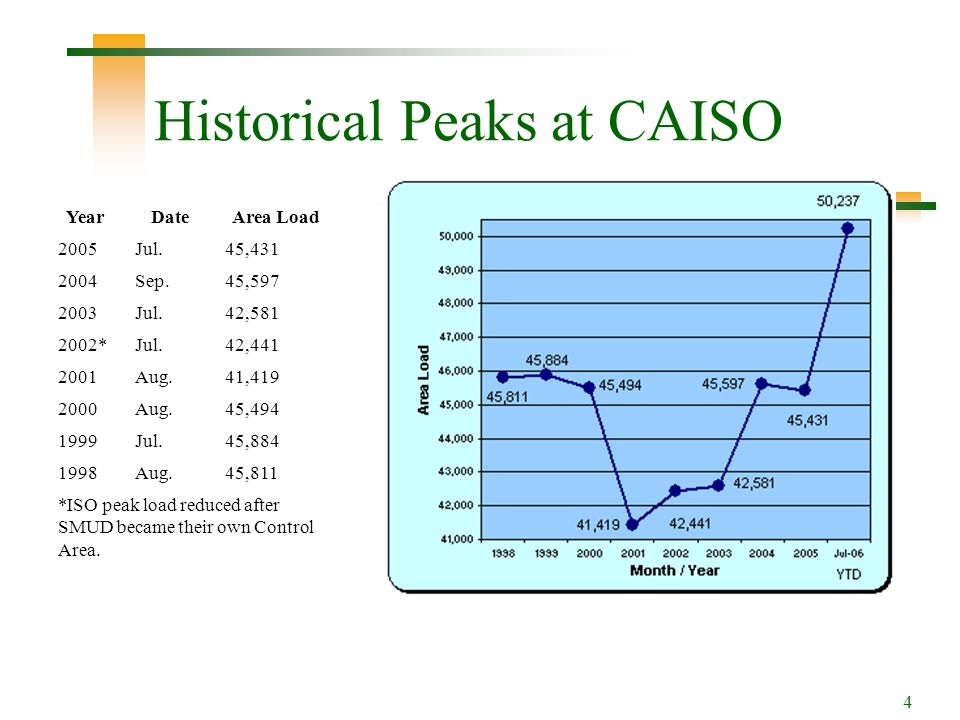 4 Historical Peaks at CAISO Year Date Area Load 2005Jul.45,431 2004Sep.45,597 2003Jul.42,581 2002*Jul.42,441 2001Aug.41,419 2000Aug.45,494 1999Jul.45,884 1998Aug.45,811 *ISO peak load reduced after SMUD became their own Control Area.