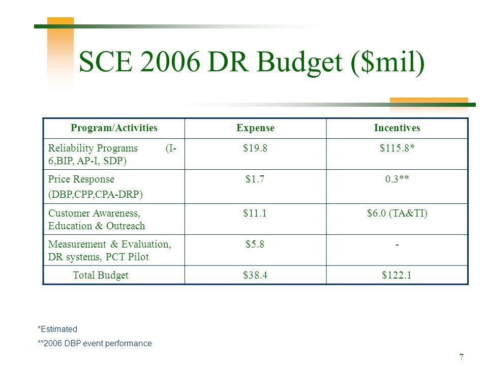 7 SCE 2006 DR Budget ($mil) Program/ActivitiesExpenseIncentives Reliability Programs (I- 6,BIP, AP-I, SDP) $19.8$115.8* Price Response (DBP,CPP,CPA-DRP) $1.70.3** Customer Awareness, Education & Outreach $11.1$6.0 (TA&TI) Measurement & Evaluation, DR systems, PCT Pilot $5.8- Total Budget$38.4$122.1 *Estimated **2006 DBP event performance