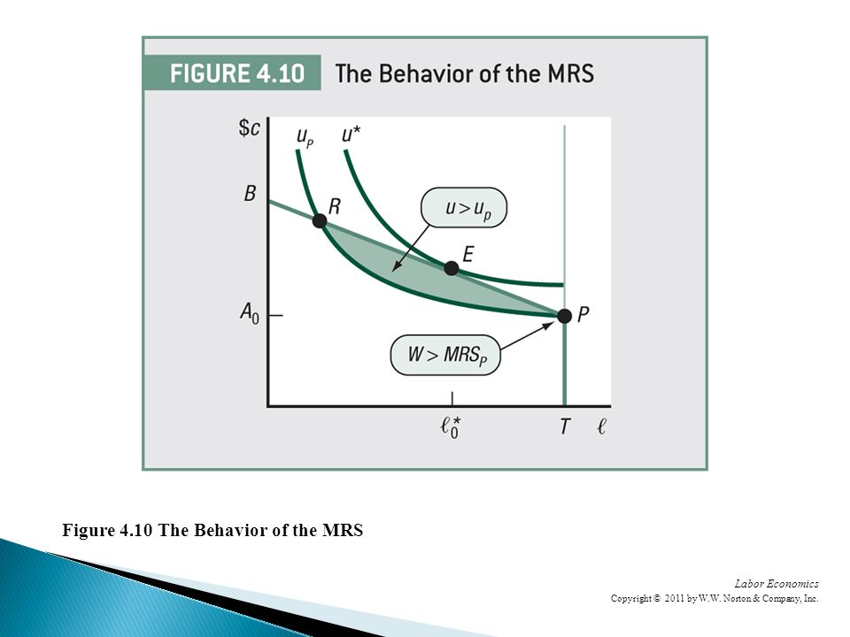 Labor Economics Copyright © 2011 by W.W. Norton & Company, Inc. Figure 4.10 The Behavior of the MRS