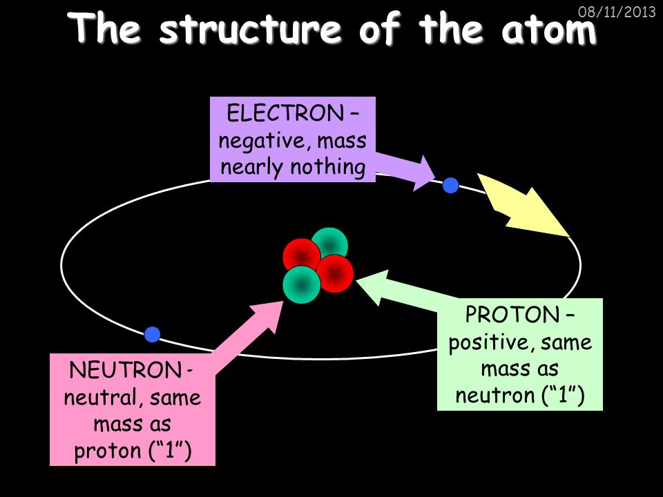 08/11/2013 The structure of the atom ELECTRON – negative, mass nearly nothing PROTON – positive, same mass as neutron (1) NEUTRON – neutral, same mass as proton (1)