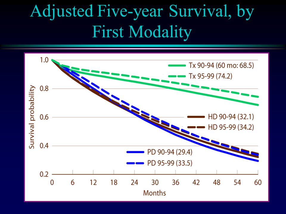 Adjusted Five-year Survival, by First Modality