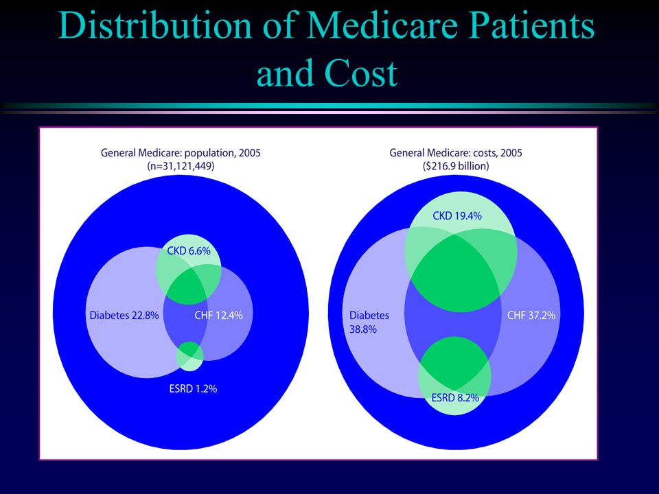 Distribution of Medicare Patients and Cost