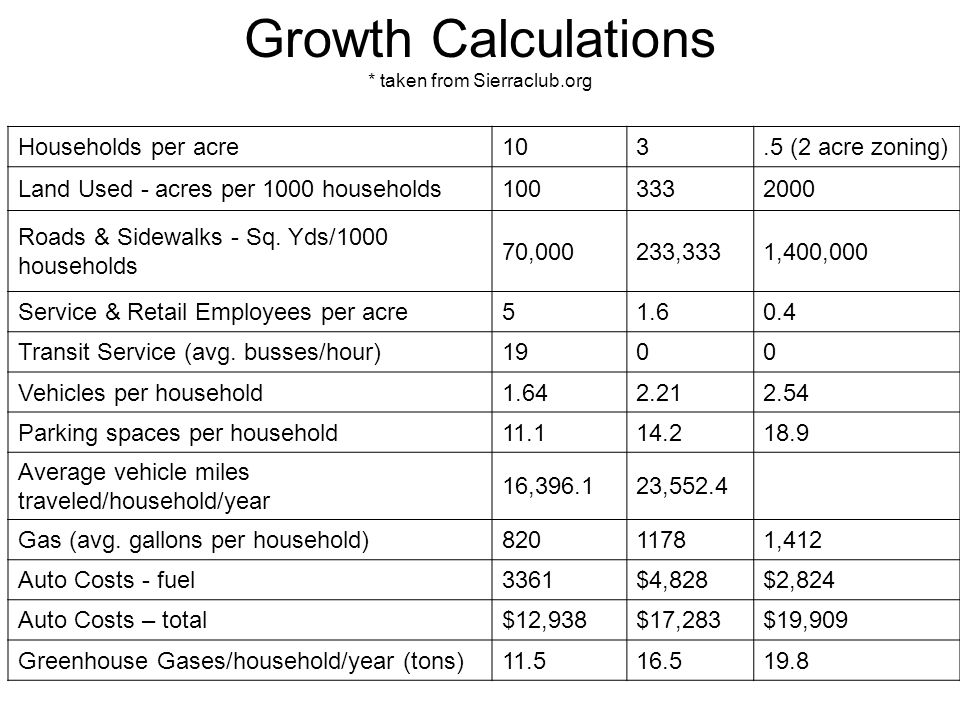 Growth Calculations * taken from Sierraclub.org Households per acre103.5 (2 acre zoning) Land Used - acres per 1000 households1003332000 Roads & Sidewalks - Sq.