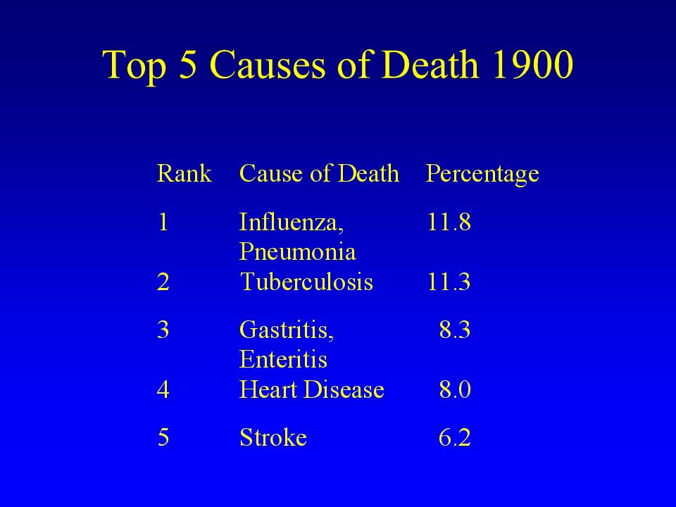 Top 5 Causes of Death 1900