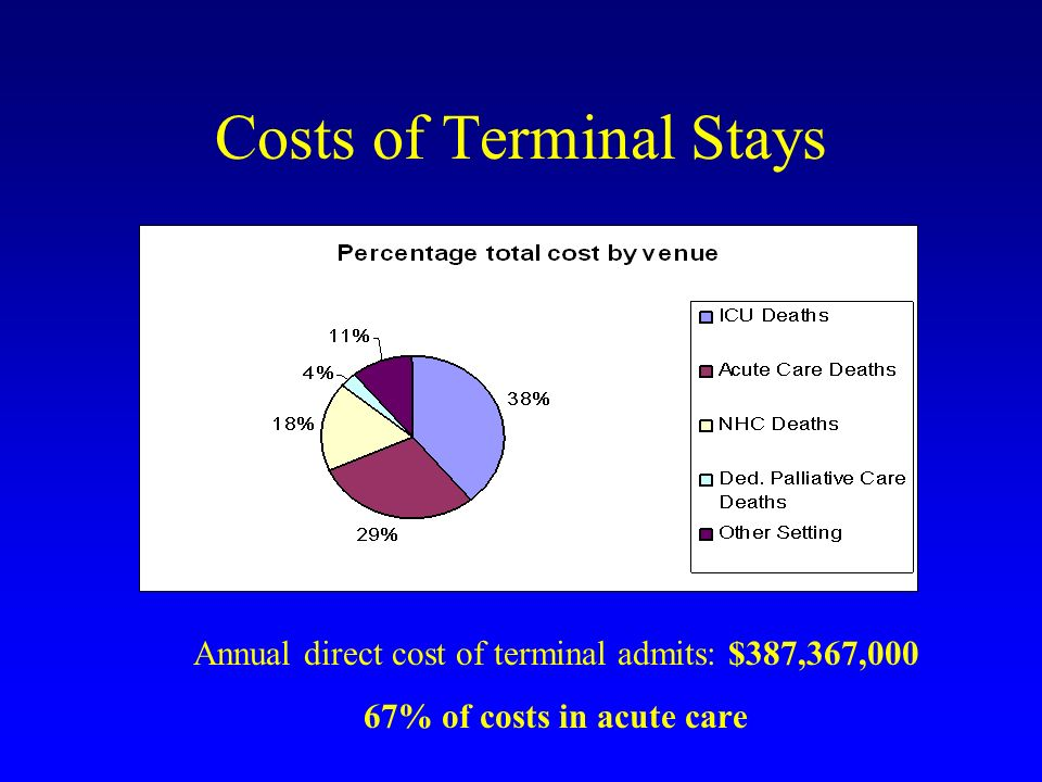 Costs of Terminal Stays Annual direct cost of terminal admits: $387,367,000 67% of costs in acute care