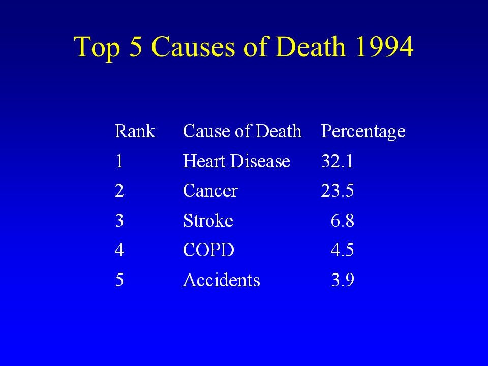 Top 5 Causes of Death 1994