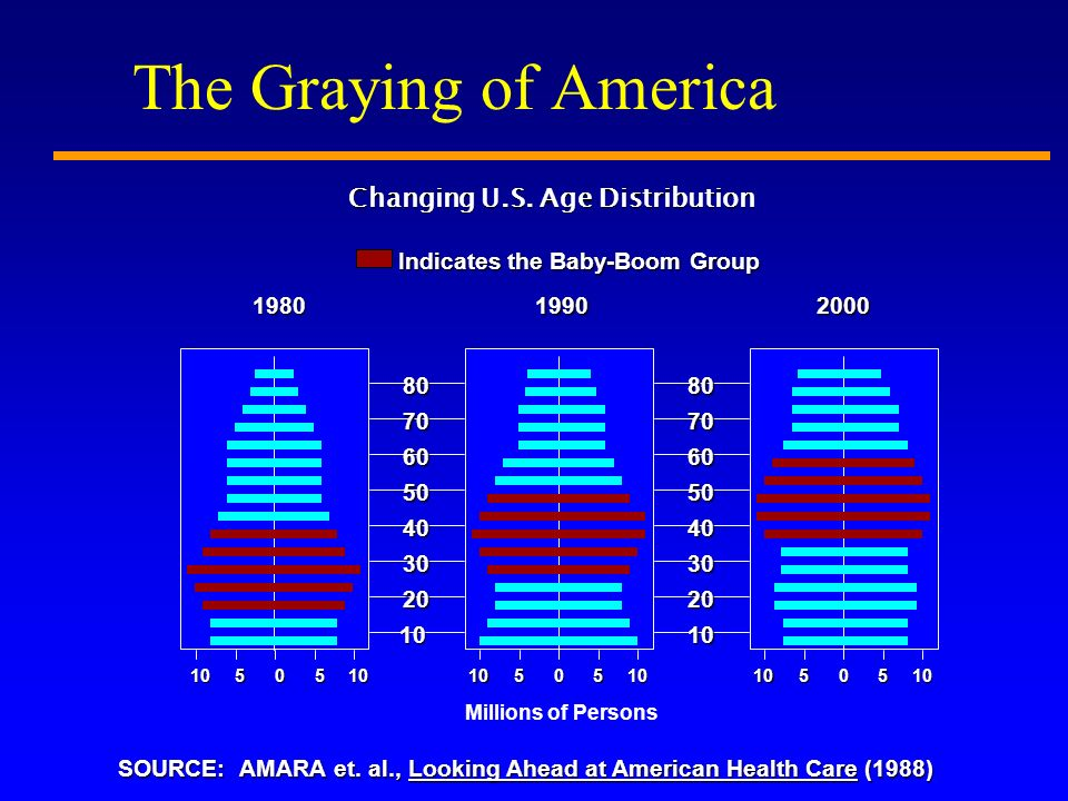 The Graying of America Millions of Persons Changing U.S.