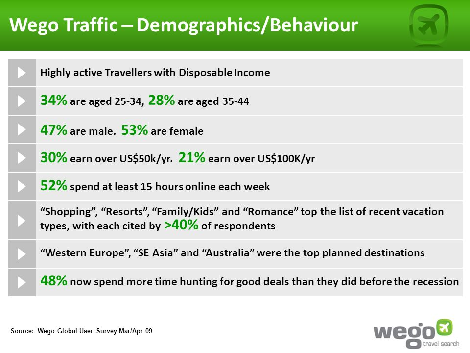 Source: Wego Global User Survey Mar/Apr 09 Wego Traffic – Demographics/Behaviour Highly active Travellers with Disposable Income 34% are aged 25-34, 28% are aged 35-44 47% are male.