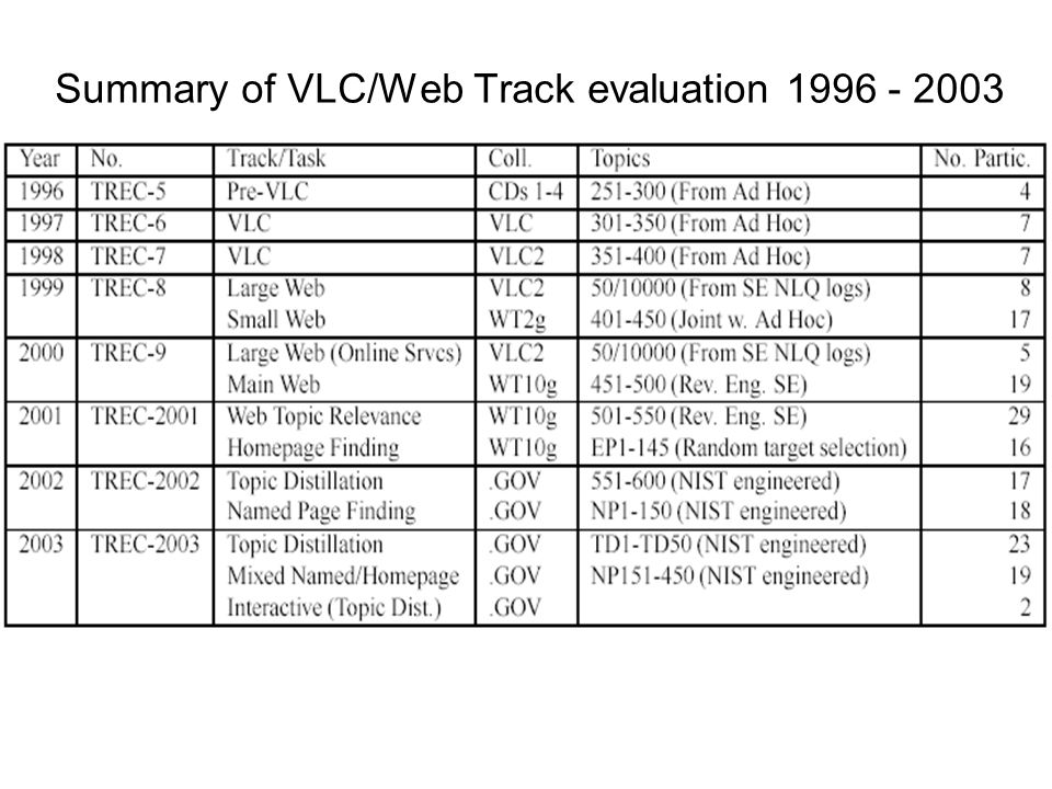 Summary of VLC/Web Track evaluation 1996 - 2003