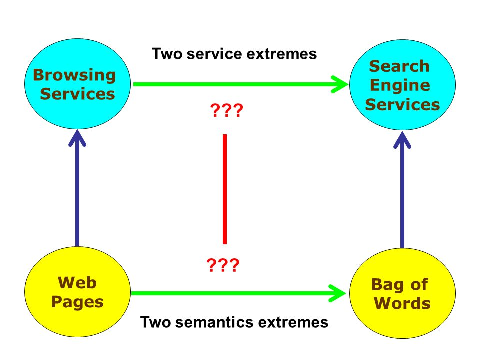 Browsing Services Search Engine Services Web Pages Bag of Words Two semantics extremes Two service extremes