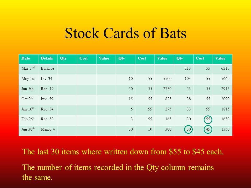 Stock Cards of Bats DateDetailsQtyCostValueQtyCostValueQtyCostValue Mar 2 nd Balance May 1stInv.
