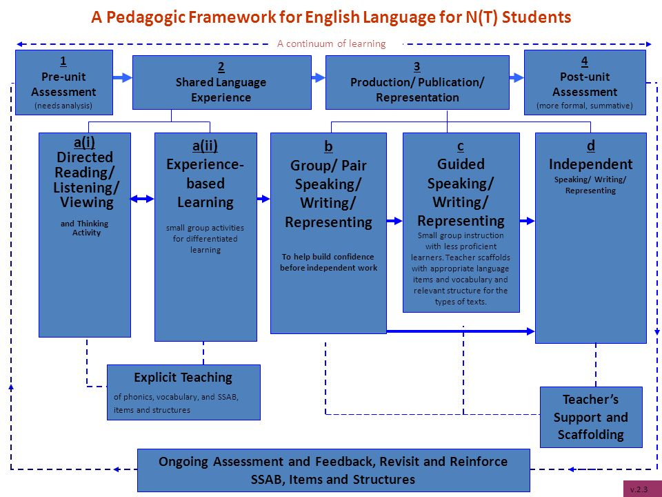 2 Shared Language Experience A Pedagogic Framework for English Language for N(T) Students Teachers Support and Scaffolding b Group/ Pair Speaking/ Writing/ Representing To help build confidence before independent work d Independent Speaking/ Writing/ Representing A continuum of learning a(i) Directed Reading/ Listening/ Viewing and Thinking Activity Explicit Teaching of phonics, vocabulary, and SSAB, items and structures a(ii) Experience- based Learning small group activities for differentiated learning 3 Production/ Publication/ Representation Ongoing Assessment and Feedback, Revisit and Reinforce SSAB, Items and Structures 1 Pre-unit Assessment (needs analysis) 4 Post-unit Assessment (more formal, summative) c Guided Speaking/ Writing/ Representing Small group instruction with less proficient learners.