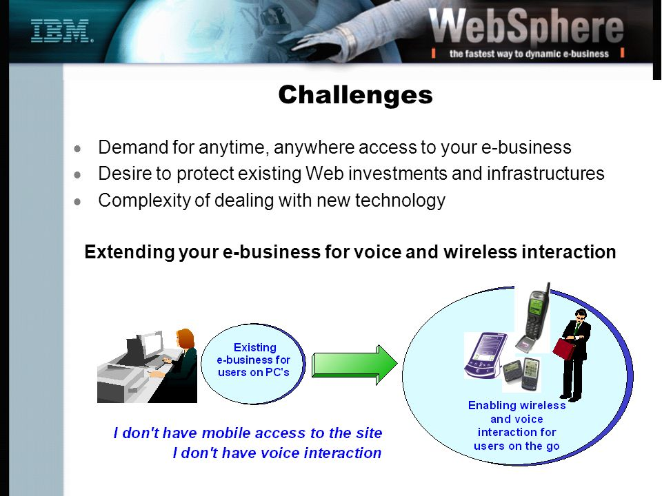 Challenges Demand for anytime, anywhere access to your e-business Desire to protect existing Web investments and infrastructures Complexity of dealing with new technology Extending your e-business for voice and wireless interaction