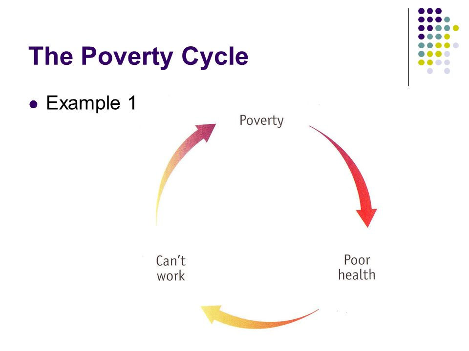 The Poverty Cycle Example 1