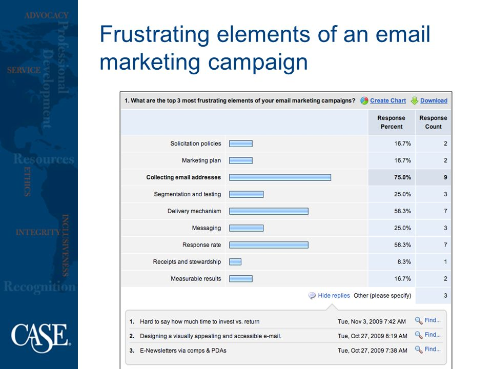 Frustrating elements of an  marketing campaign