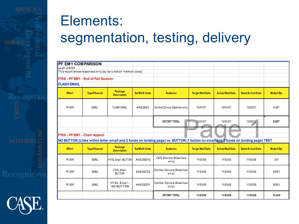 Elements: segmentation, testing, delivery
