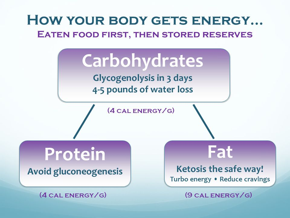 How your body gets energy… Eaten food first, then stored reserves Carbohydrates Glycogenolysis in 3 days 4-5 pounds of water loss Protein Avoid gluconeogenesis (4 cal energy/g) Fat Ketosis the safe way.