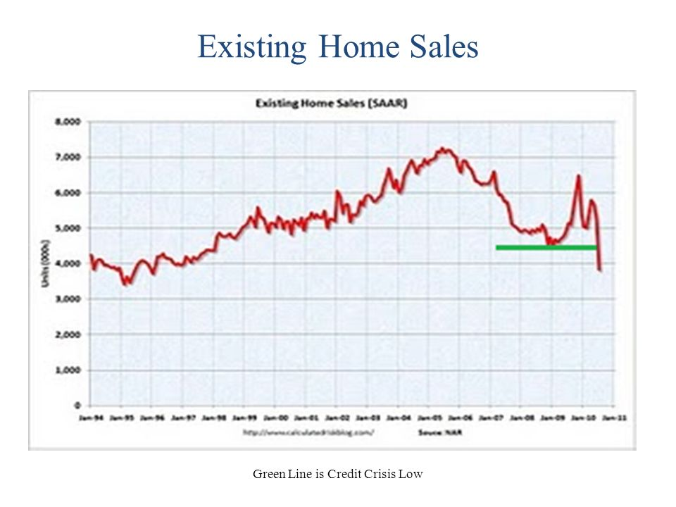 Existing Home Sales Green Line is Credit Crisis Low