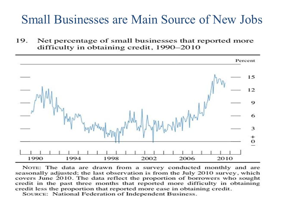 Small Businesses are Main Source of New Jobs