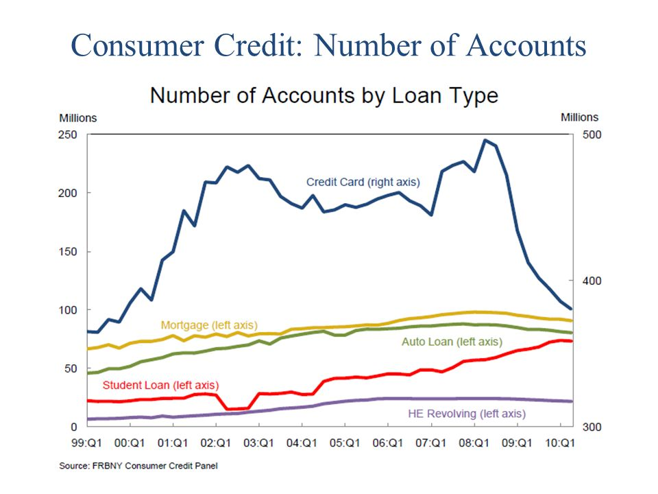 Consumer Credit: Number of Accounts