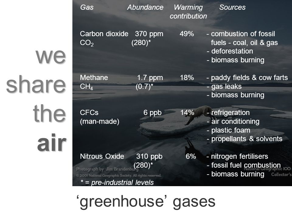 we share the air greenhouse gases Gas Abundance Warming Sources contribution Carbon dioxide 370 ppm 49% - combustion of fossil CO 2 (280)* fuels - coal, oil & gas - deforestation - biomass burning Methane 1.7 ppm 18% - paddy fields & cow farts CH 4 (0.7)* - gas leaks - biomass burning CFCs 6 ppb 14% - refrigeration (man-made) - air conditioning - plastic foam - propellants & solvents Nitrous Oxide 310 ppb 6% - nitrogen fertilisers (280)* - fossil fuel combustion - biomass burning * = pre-industrial levels