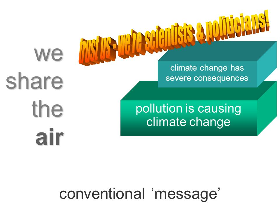 air pollution is causing climate change climate change has severe consequences conventional message