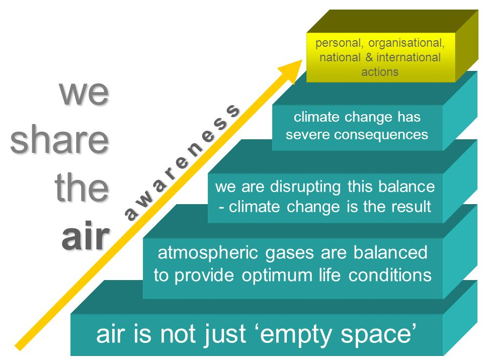 air is not just empty space atmospheric gases are balanced to provide optimum life conditions we share the air we are disrupting this balance - climate change is the result climate change has severe consequences personal, organisational, national & international actions a w a r e n e s s