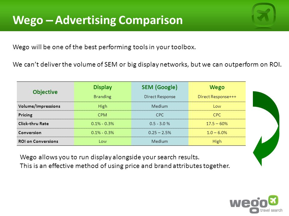 Wego – Advertising Comparison Wego will be one of the best performing tools in your toolbox.