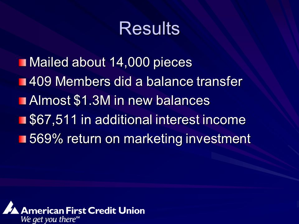 Results Mailed about 14,000 pieces 409 Members did a balance transfer Almost $1.3M in new balances $67,511 in additional interest income 569% return on marketing investment