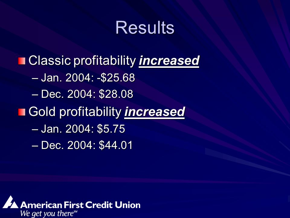 Results Classic profitability increased –Jan. 2004: -$25.68 –Dec.