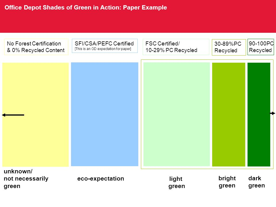light green bright green dark green Office Depot Shades of Green in Action: Paper Example eco-expectation No Forest Certification & 0% Recycled Content unknown/ not necessarily green SFI/CSA/PEFC Certified [This is an OD expectation for paper] FSC Certified/ 10-29% PC Recycled PC Recycled 30-89%PC Recycled