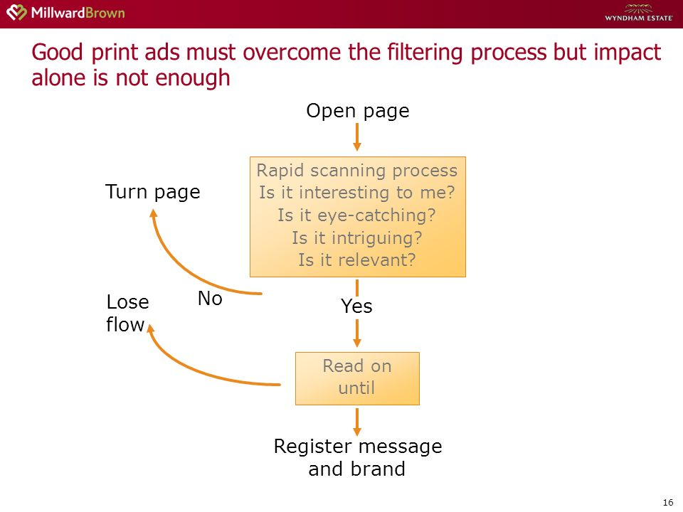 16 Good print ads must overcome the filtering process but impact alone is not enough Open page Rapid scanning process Is it interesting to me.