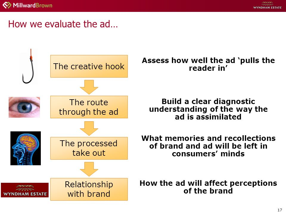 17 How we evaluate the ad… The route through the ad Build a clear diagnostic understanding of the way the ad is assimilated The creative hook Assess how well the ad pulls the reader in The processed take out What memories and recollections of brand and ad will be left in consumers minds Relationship with brand How the ad will affect perceptions of the brand