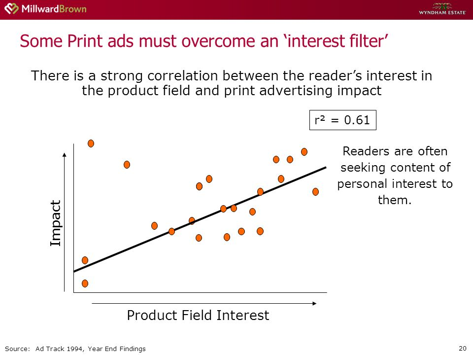 20 Some Print ads must overcome an interest filter There is a strong correlation between the readers interest in the product field and print advertising impact Impact Product Field Interest r² = 0.61 Readers are often seeking content of personal interest to them.