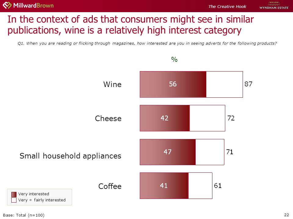 22 In the context of ads that consumers might see in similar publications, wine is a relatively high interest category Q1.