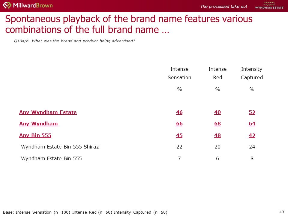 43 Spontaneous playback of the brand name features various combinations of the full brand name … Q10a/b.