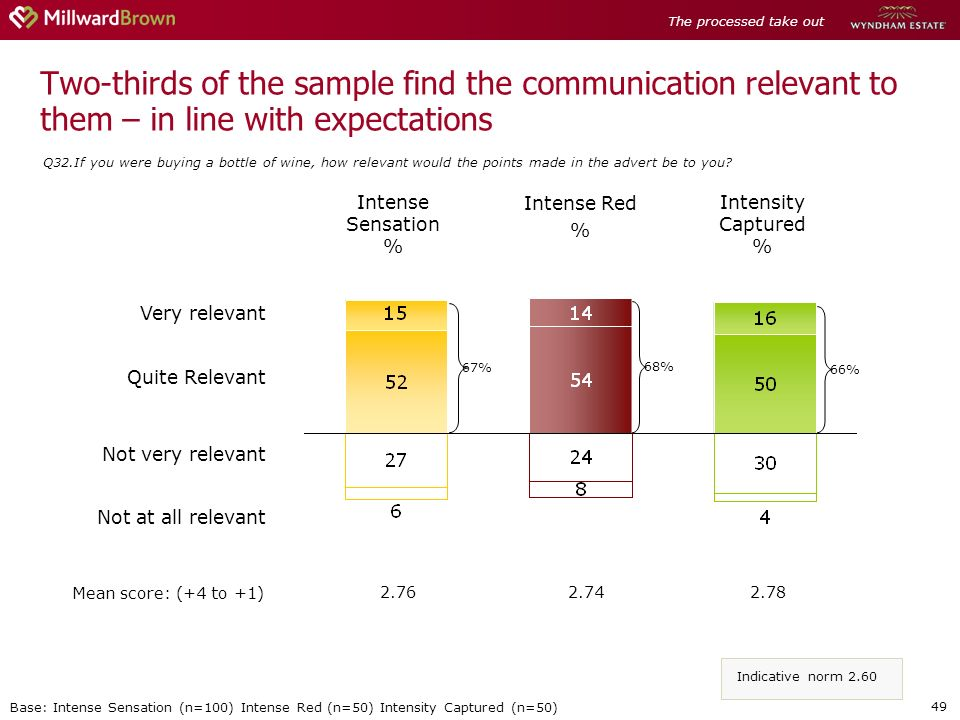 49 Two-thirds of the sample find the communication relevant to them – in line with expectations Q32.If you were buying a bottle of wine, how relevant would the points made in the advert be to you.