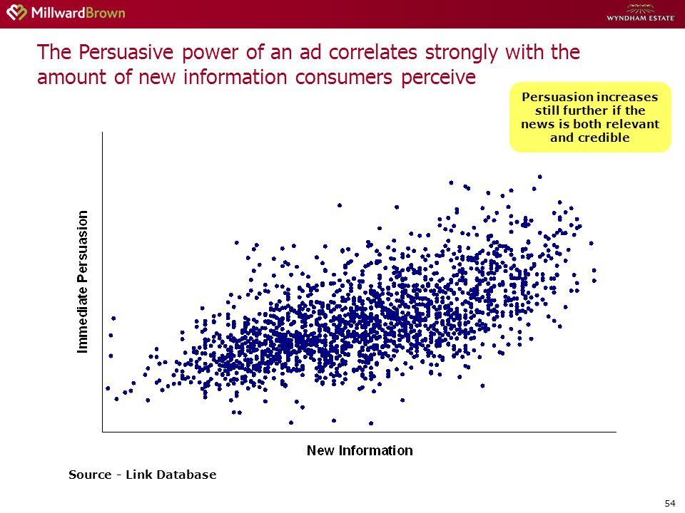 54 The Persuasive power of an ad correlates strongly with the amount of new information consumers perceive Persuasion increases still further if the news is both relevant and credible Source - Link Database