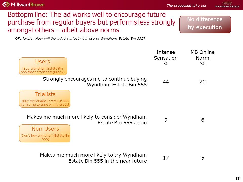 55 Intense Sensation % MB Online Norm % Strongly encourages me to continue buying Wyndham Estate Bin 555 4422 Makes me much more likely to consider Wyndham Estate Bin 555 again 96 Makes me much more likely to try Wyndham Estate Bin 555 in the near future 175 Trialists (Buy Wyndham Estate Bin 555 from time to time or in the past) Users (Buy Wyndham Estate Bin 555 most often or regularly) Bottopm line: The ad works well to encourage future purchase from regular buyers but performs less strongly amongst others – albeit above norms QF14a/b/c.