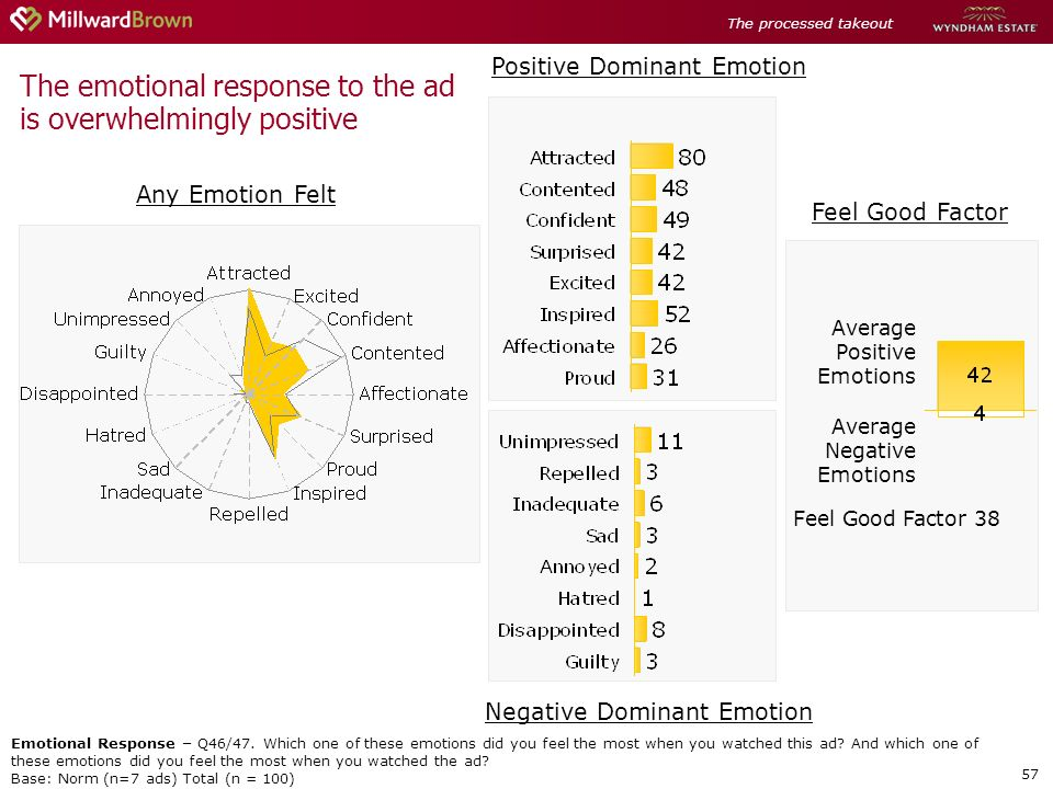 57 Feel Good Factor 38 The emotional response to the ad is overwhelmingly positive Average Positive Emotions Average Negative Emotions Emotional Response – Q46/47.