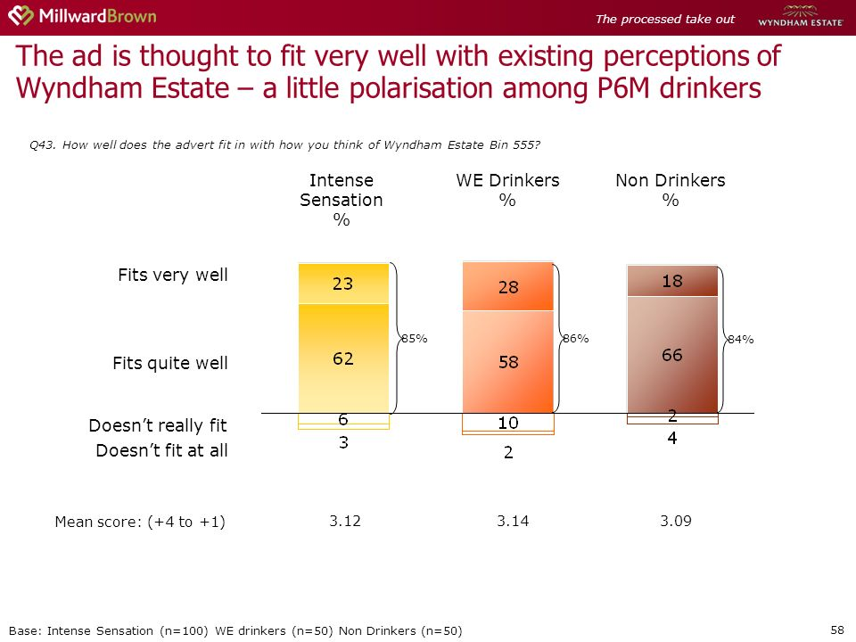 58 The ad is thought to fit very well with existing perceptions of Wyndham Estate – a little polarisation among P6M drinkers Q43.