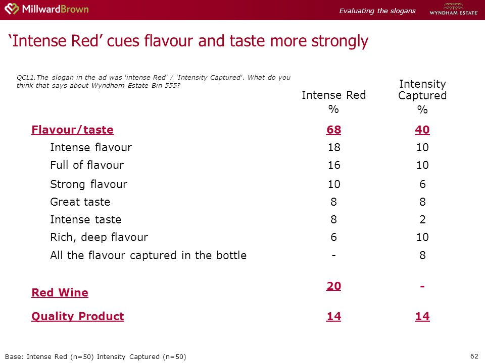 62 Intense Red cues flavour and taste more strongly QCL1.The slogan in the ad was intense Red / Intensity Captured .