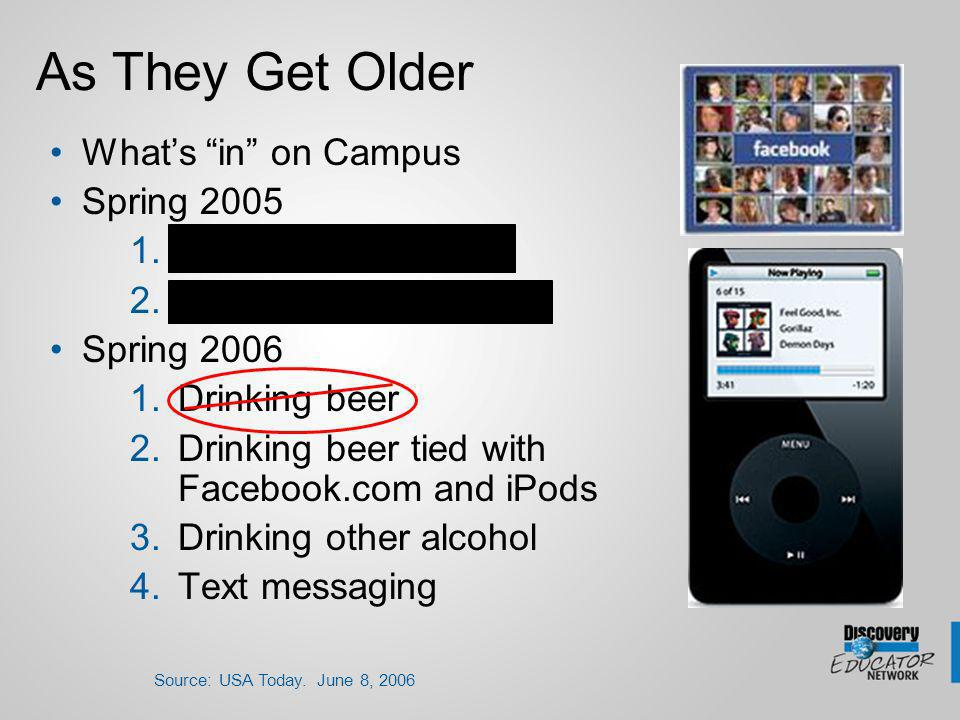 As They Get Older Whats in on Campus Spring 2005 1.Drinking beer 2.Drinking other alcohol Spring 2006 1.Drinking beer 2.Drinking beer tied with Facebook.com and iPods 3.Drinking other alcohol 4.Text messaging Source: USA Today.