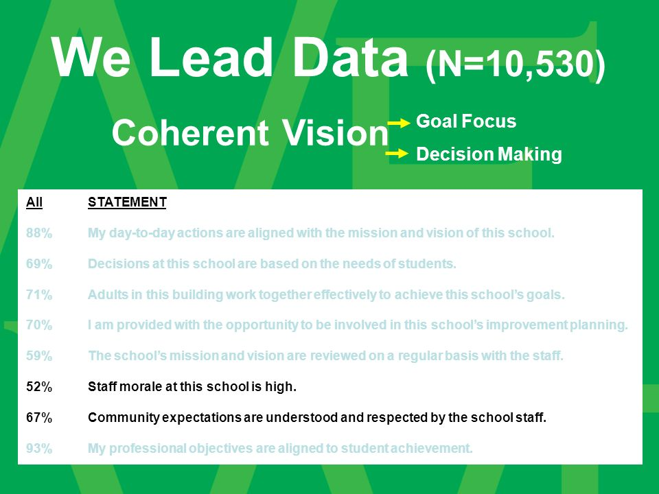 AllSTATEMENT 88%My day-to-day actions are aligned with the mission and vision of this school.