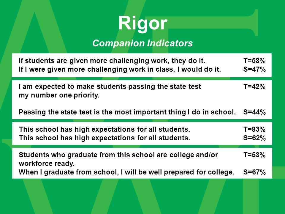 Companion Indicators Rigor If students are given more challenging work, they do it.T=58% If I were given more challenging work in class, I would do it.S=47% I am expected to make students passing the state test T=42% my number one priority.