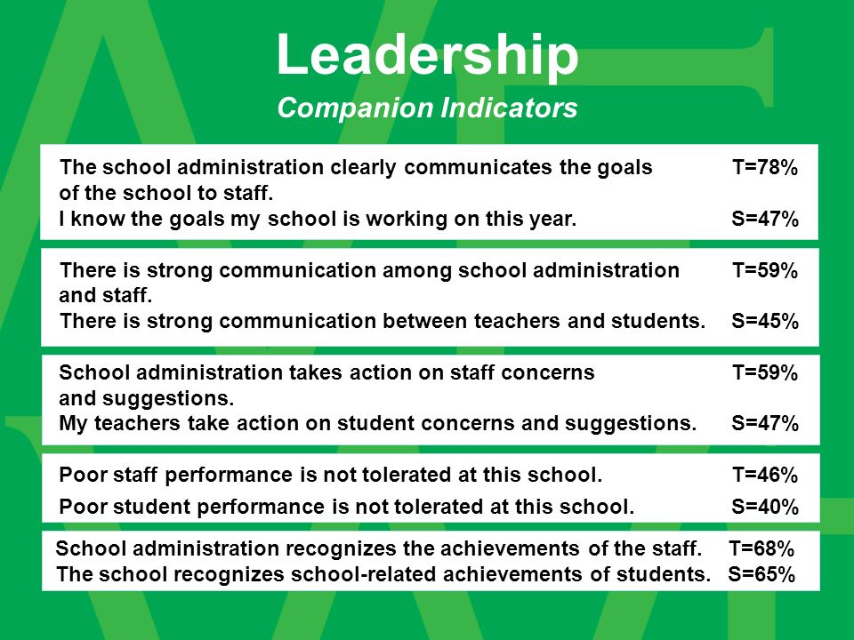 Companion Indicators Leadership The school administration clearly communicates the goals T=78% of the school to staff.