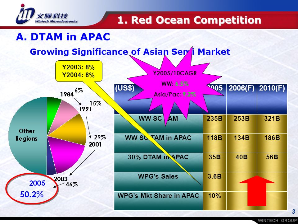 3 1. Red Ocean Competition A.
