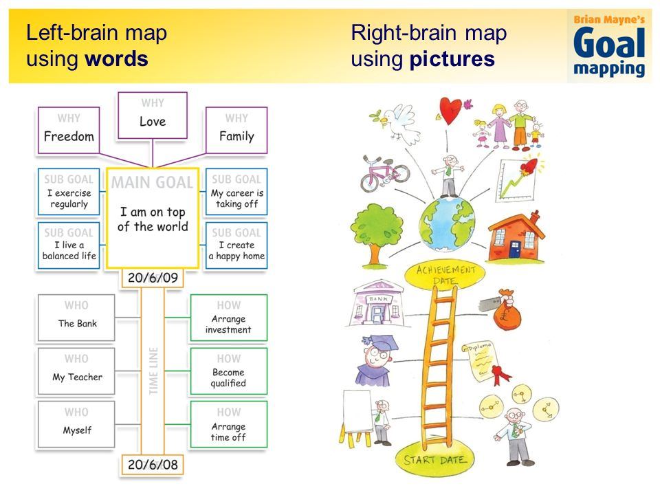 Right-brain map using pictures Left-brain map using words