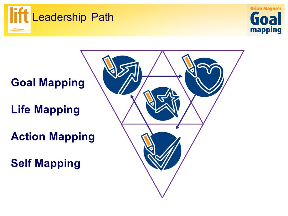 Lift Leadership Path ThoughtAttitudes Action BeliefsFeeling Habits Self Goal Mapping Life Mapping Action Mapping Self Mapping