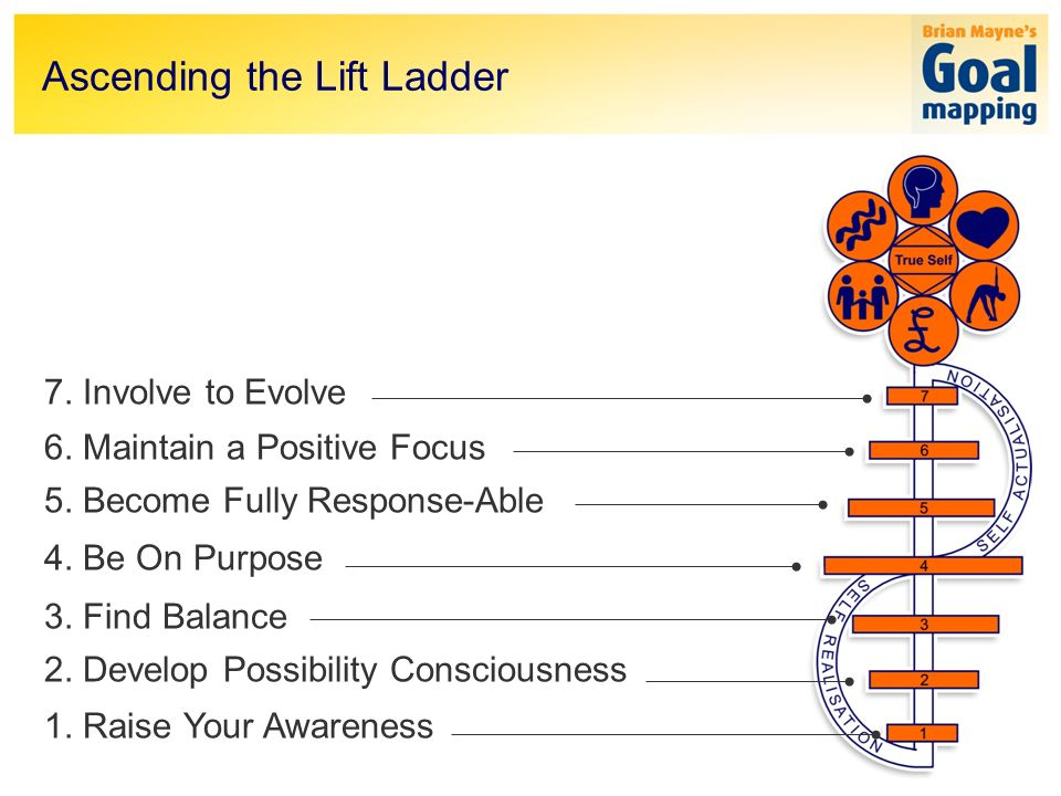 Ascending the Lift Ladder 7. Involve to Evolve 6.